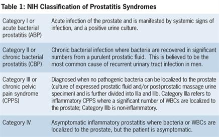 chronic bacterial prostatitis reddit
