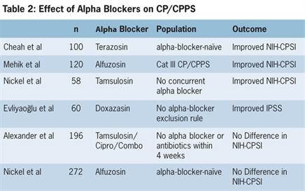alpha blockers prostatitis