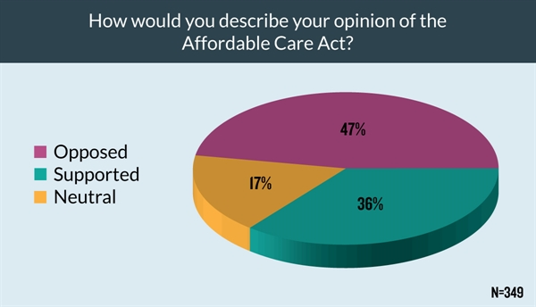 Slightly more providers supported or were neutral on the Affordable Care Act (ACA)