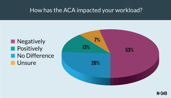 Slightly more than half reported the ACA has had a negative impact on workload.