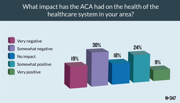 About half of respondents felt the overall impact on the health of the healthcare system has been negative.