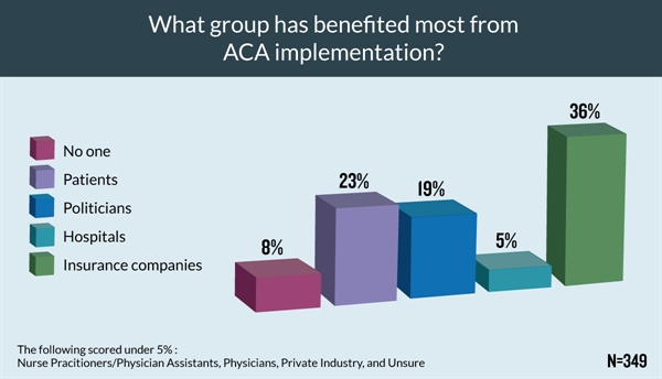 Insurance companies lead the pack in terms of who clinicians felt the ACA has benefited most, followed by patients and politicians.