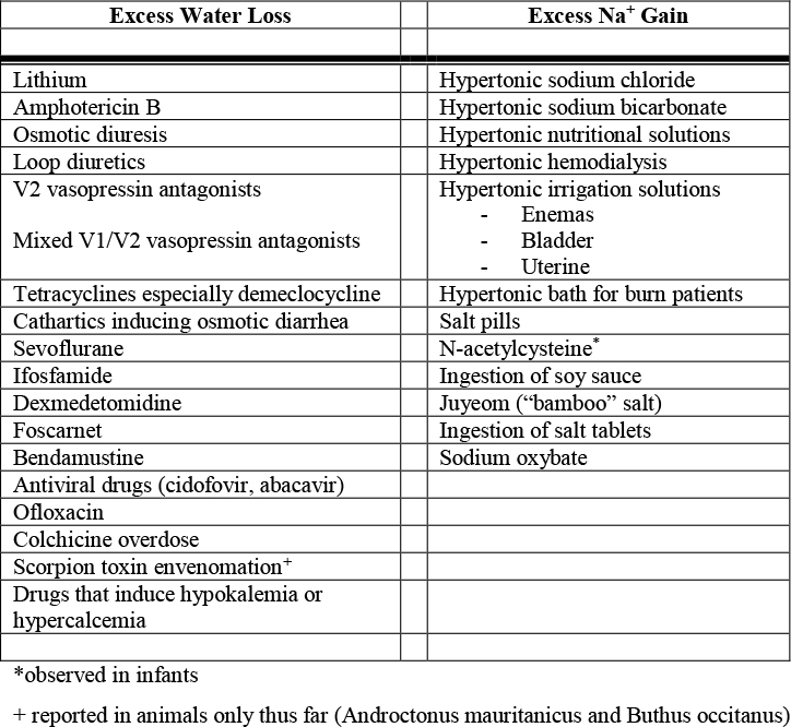 Diseases of Water Balance: Hypernatremia - Renal and Urology