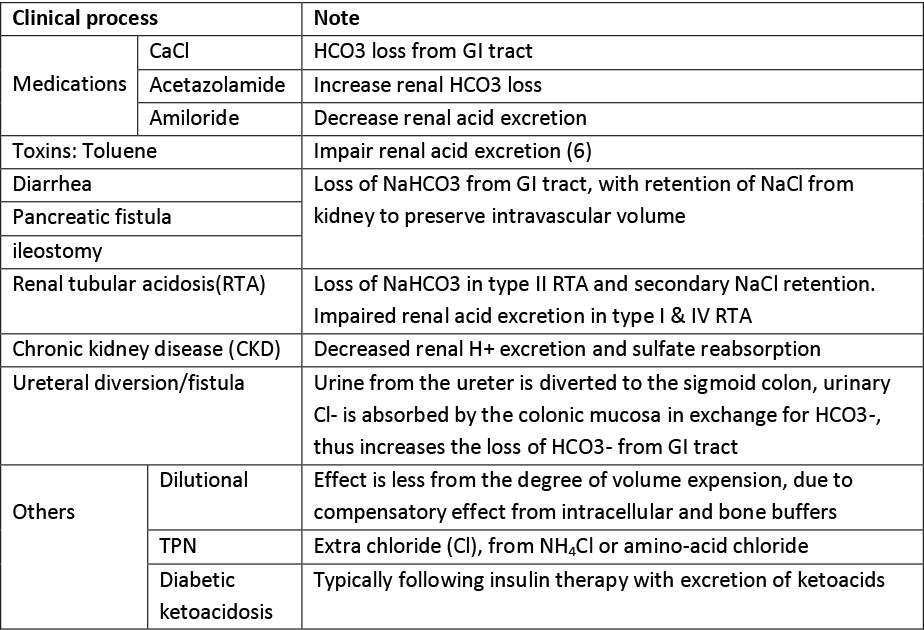 Acid/Base Disorders: Metabolic Acidosis - Renal and Urology News