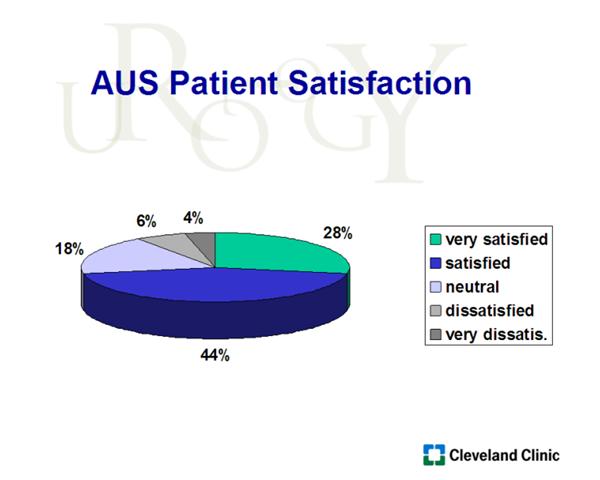 AUS Patient Satisfaction